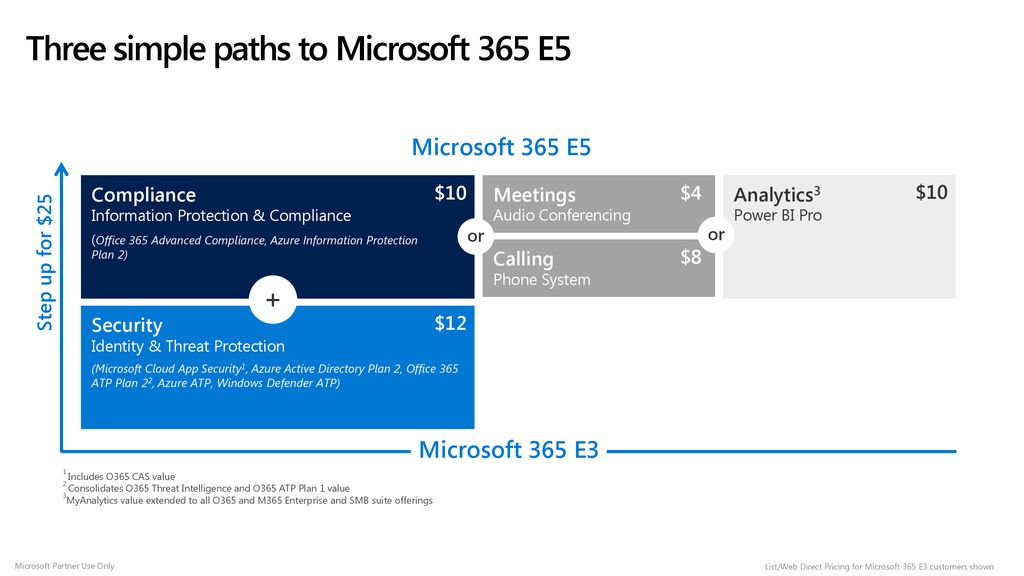 Microsoft 365 E5 February 2019 Update Licensing Overview