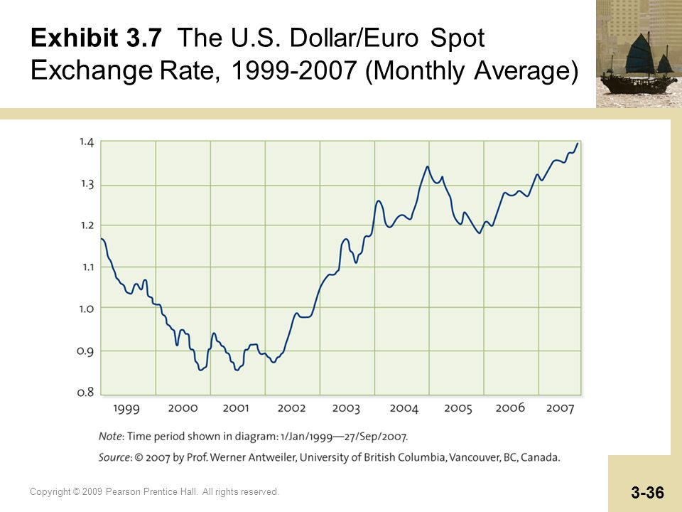 Exhibit 3 7 The U S Dollar Euro Spot Exchange Rate Monthly Average