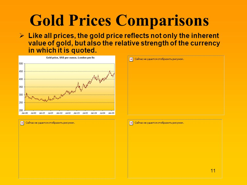 Gold Prices Comparisons