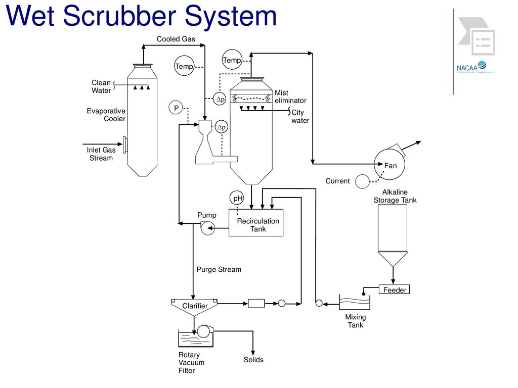 Chapter 8 Wet Scrubbers  - ppt download
