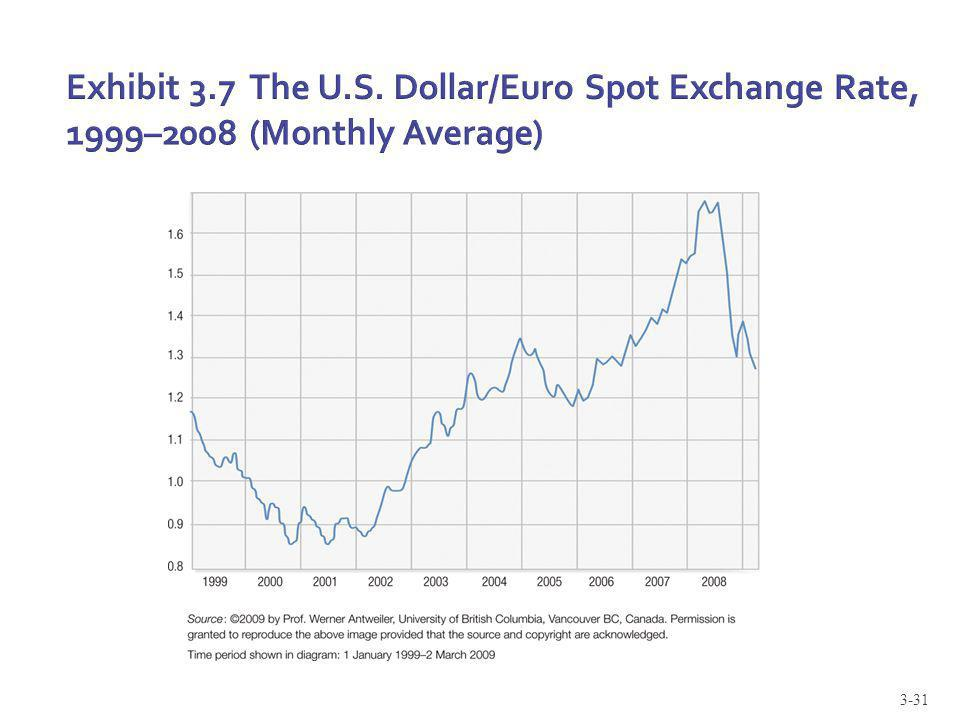 31 Exhibit 3 7 The U S Dollar Euro Spot Exchange Rate 1999 2008 Monthly Average