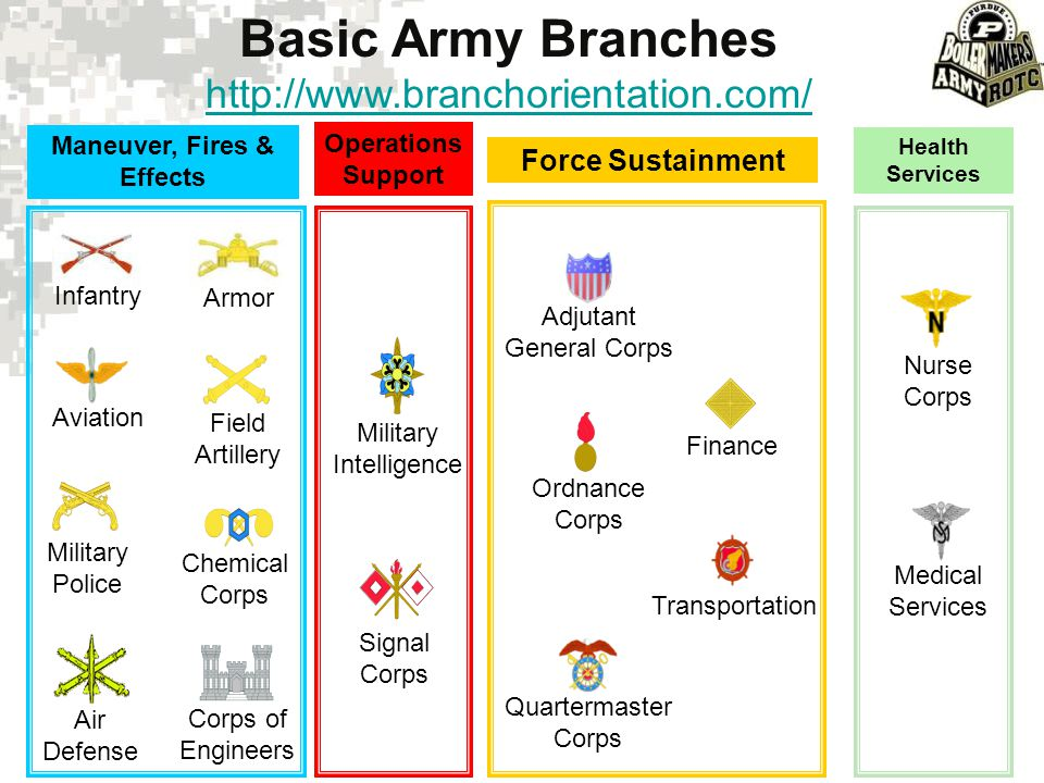 LIFE IN THE ARMY Army 101 Component Choice Branch Choice Financial