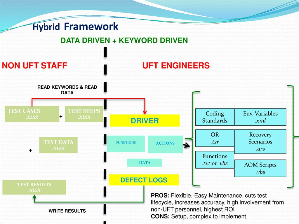 UNIFIED FUNCTIONAL TESTING ( UFT ) - ppt download