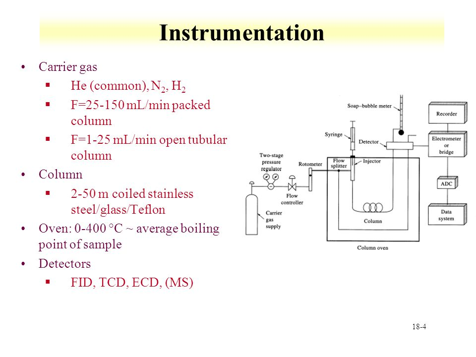 Gas Chromatography Vaporization of sample Gas-solid - ppt