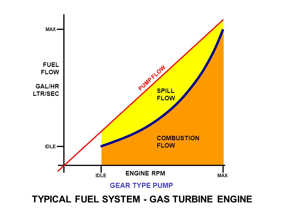 types of gas turbine pdf