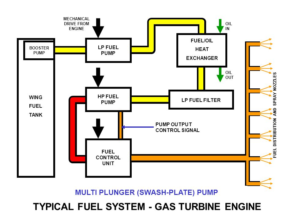 Typical Fuel System Gas Turbine Engine Ppt Downloadrhslideplayer: Propane Fuel Filter Diagram At Gmaili.net