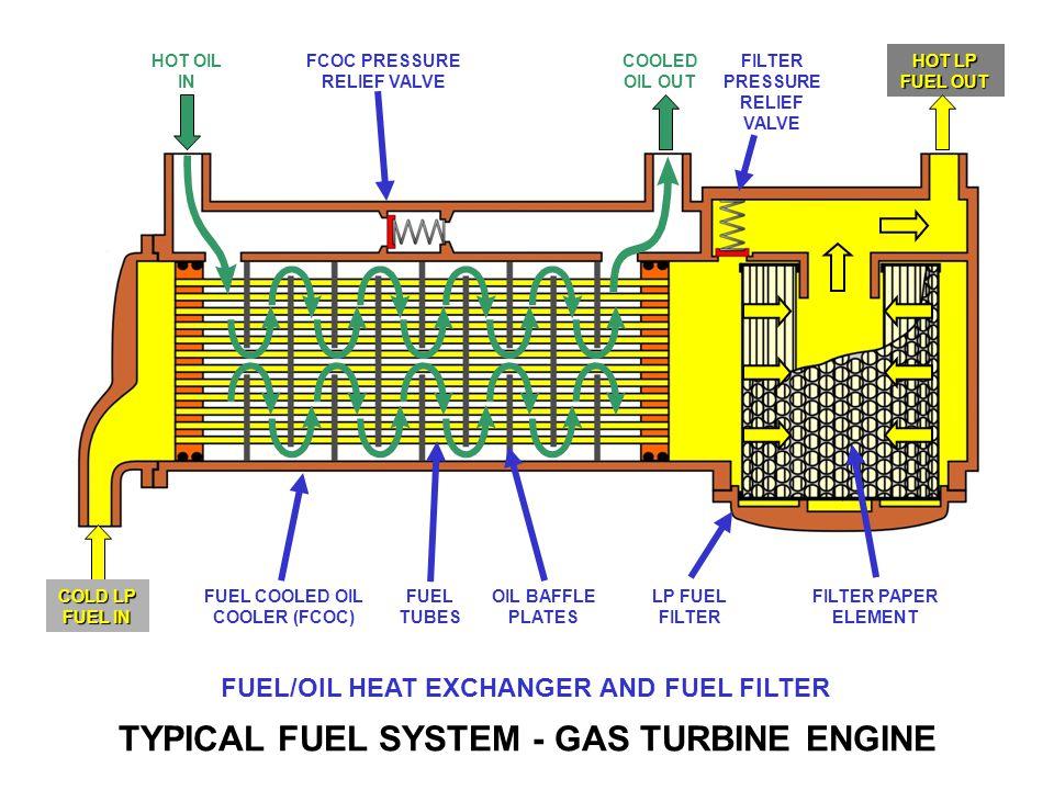 Typical Fuel System Gas Turbine Engine Ppt Downloadrhslideplayer: Propane Fuel Filter Diagram At Gmaili.net