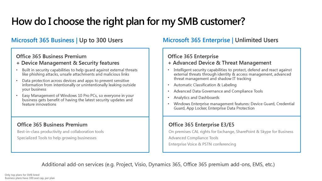 Microsoft 365 Business Technical Fundamentals Series - ppt