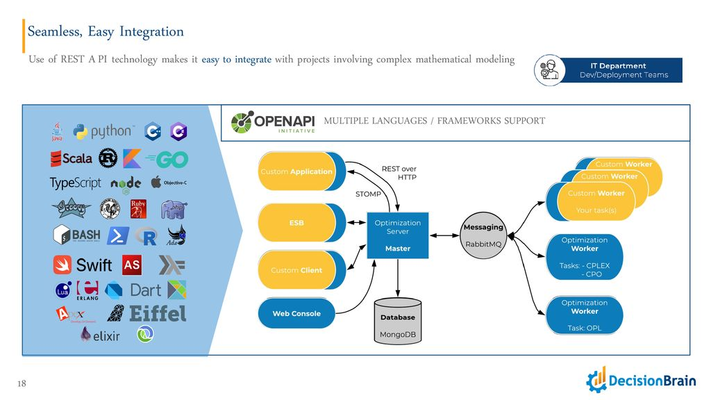 DBOS DecisionBrain Optimization Server - ppt download