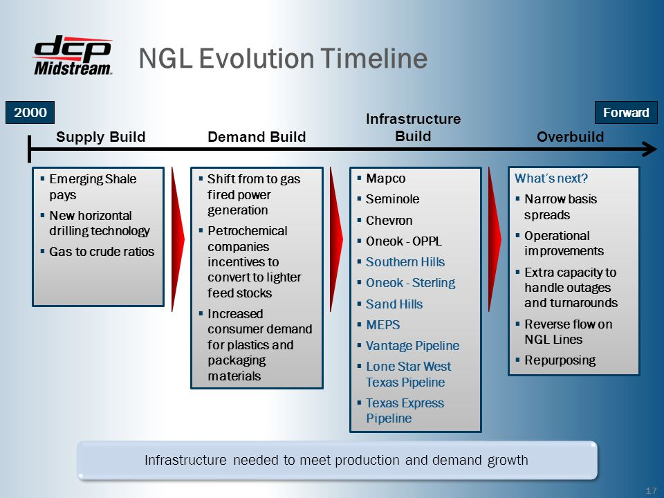 NGL Infrastructure Back to the Future PFAA – 18th Annual