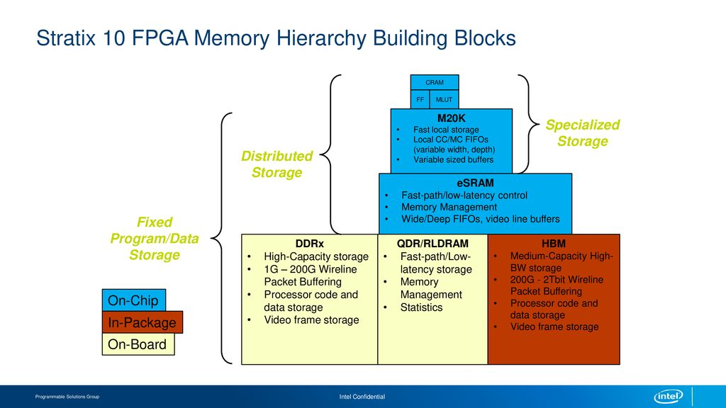 University Workshop: Introduction to Internal & External FPGA ...