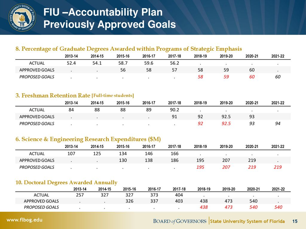 Fiu Fall 2022 Calendar.Board Of Governors Florida International University Ppt Download