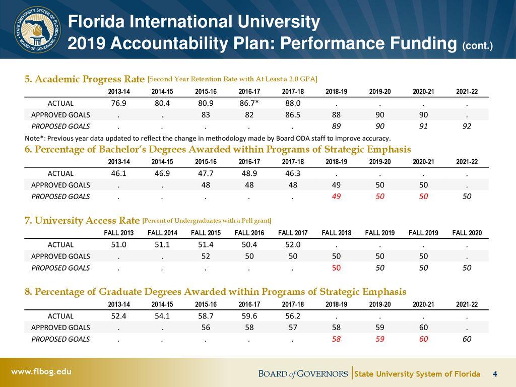 Fiu Calendar Fall 2022.Board Of Governors Florida International University Ppt Download