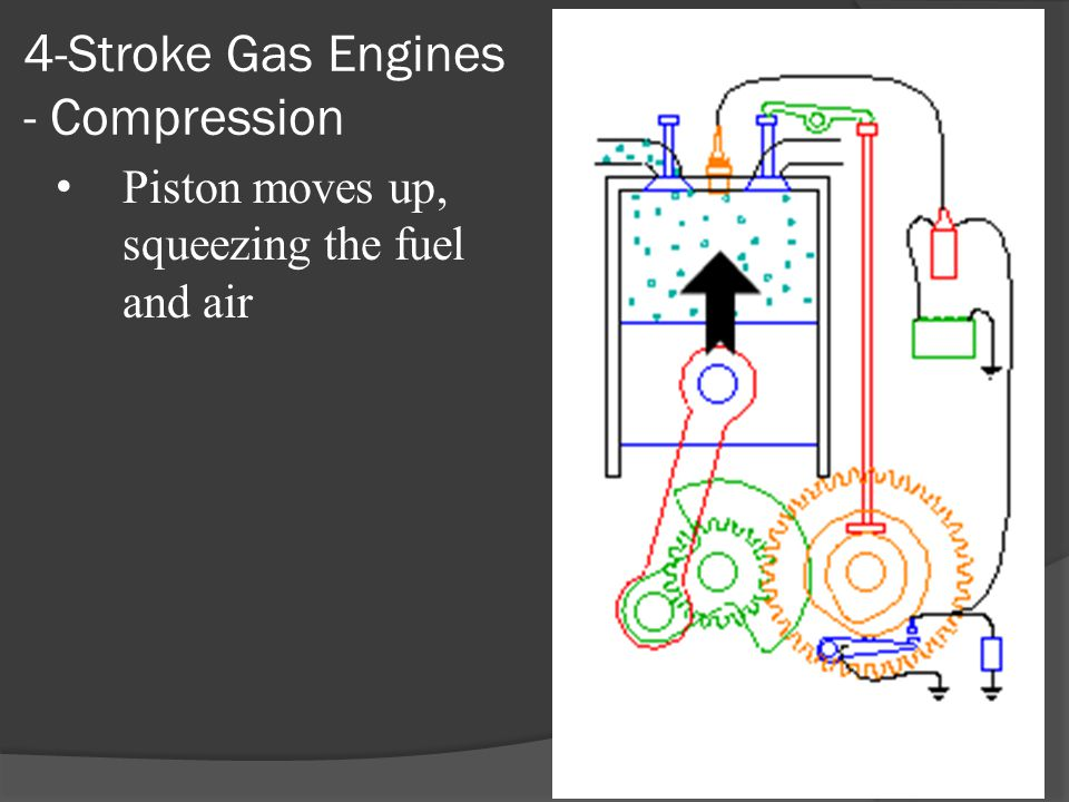 4-Stroke Gas Engines - Compression