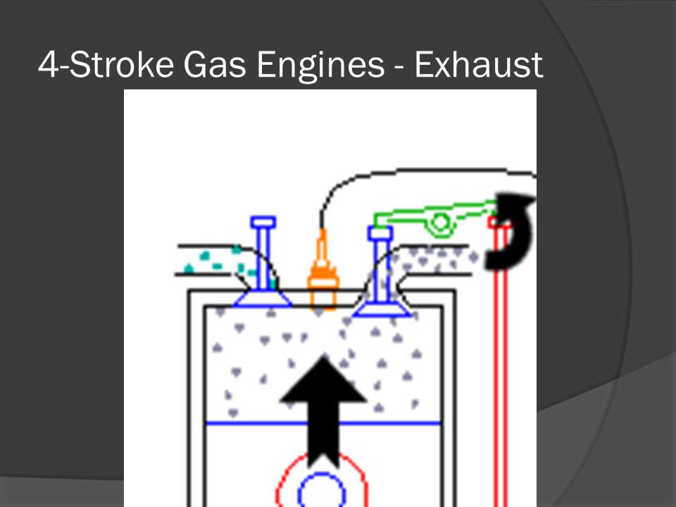 4-Stroke Gas Engines - Exhaust