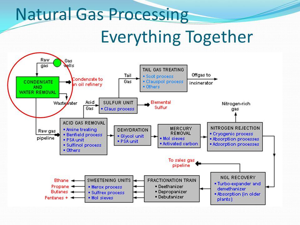 Natural Gas Treatment Process