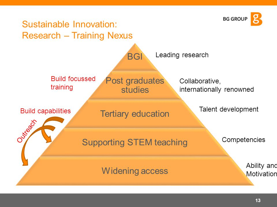 Sustainable Innovation: Research – Training Nexus