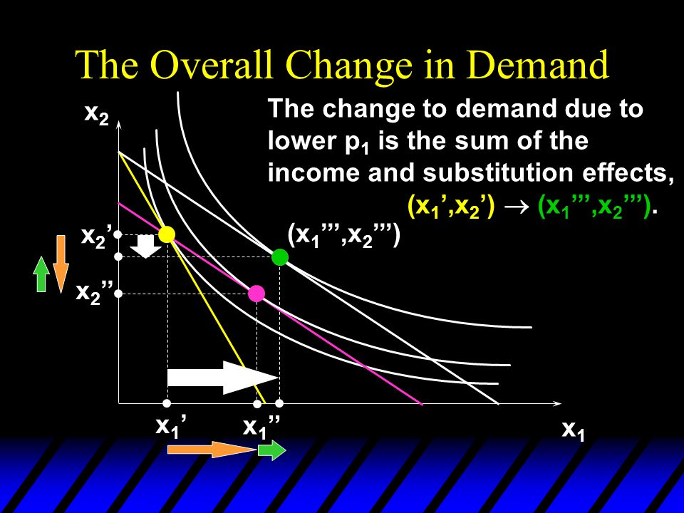 The Overall Change in Demand
