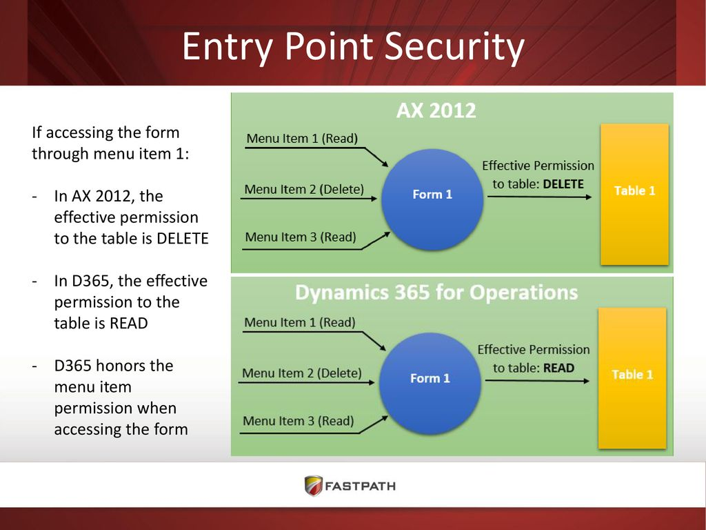 Security Overview of Dynamics AX and D365FO - ppt download