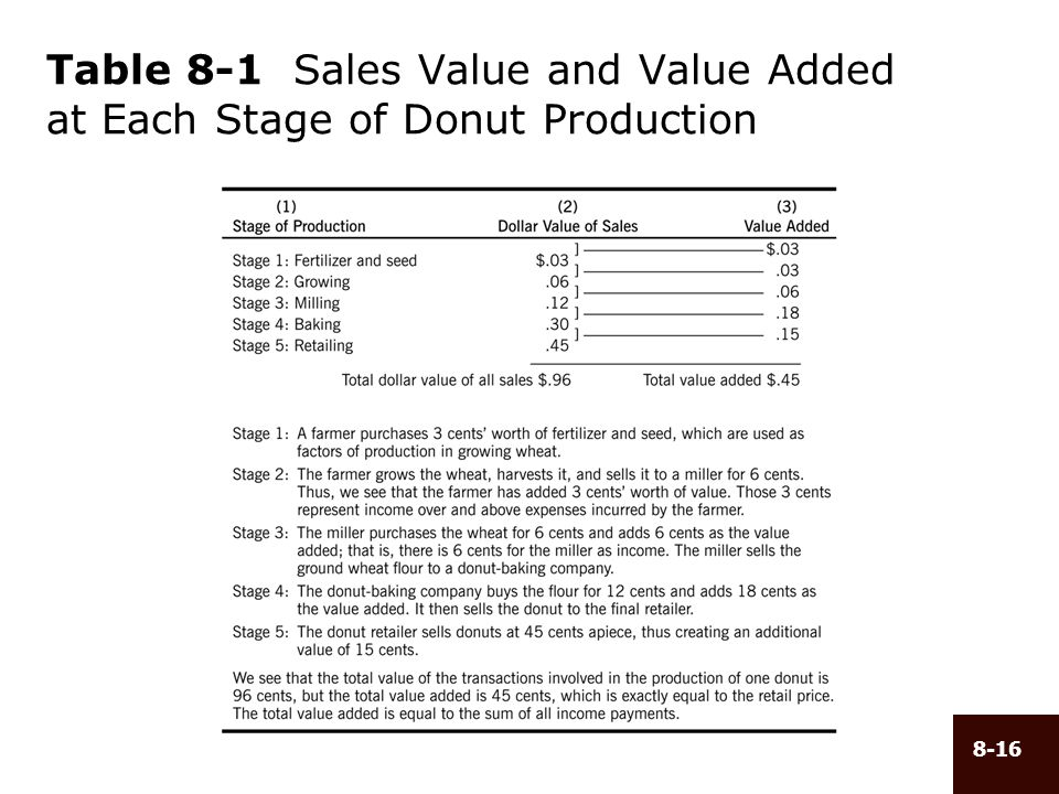 Table 8-1 Sales Value and Value Added at Each Stage of Donut Production