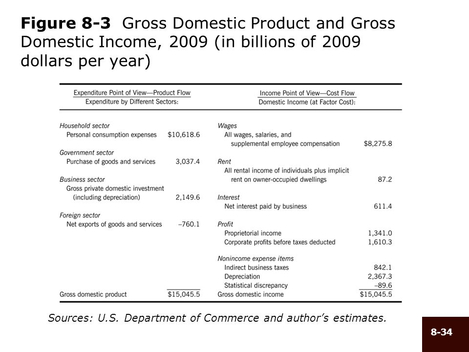 Figure 8-3 Gross Domestic Product and Gross Domestic Income, 2009 (in billions of 2009 dollars per year)