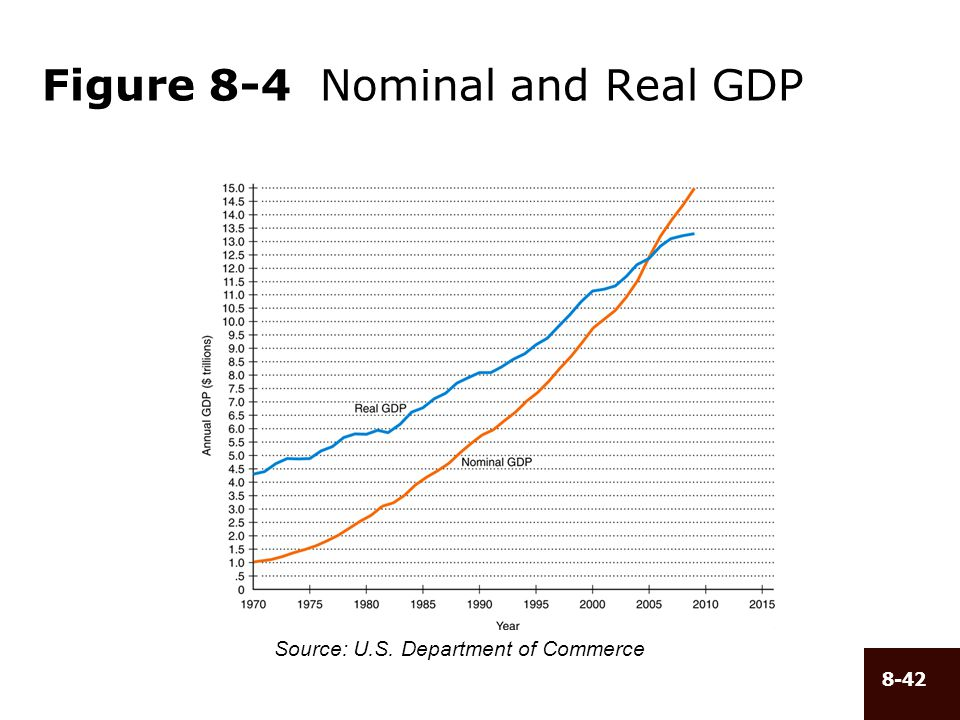 Figure 8-4 Nominal and Real GDP