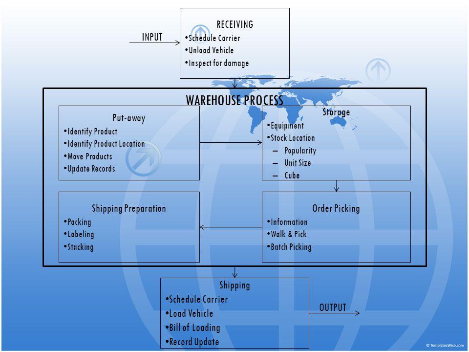 WAREHOUSING MANAGEMENT - ppt video online download