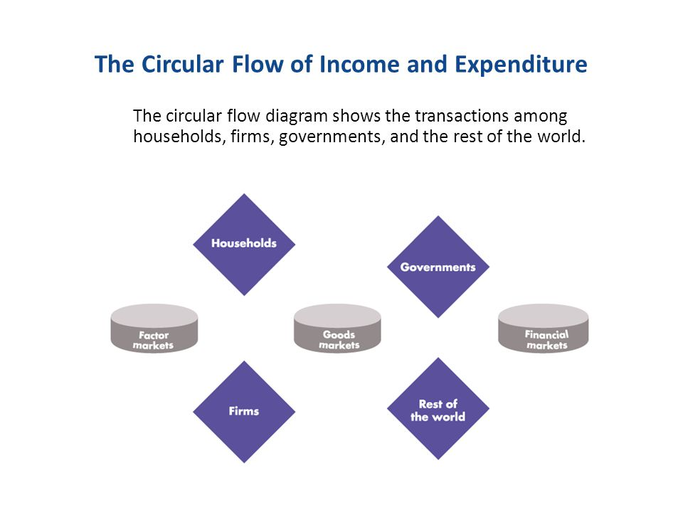 The circular flow of income and expenditure ppt download the circular flow of income and expenditure ccuart Gallery