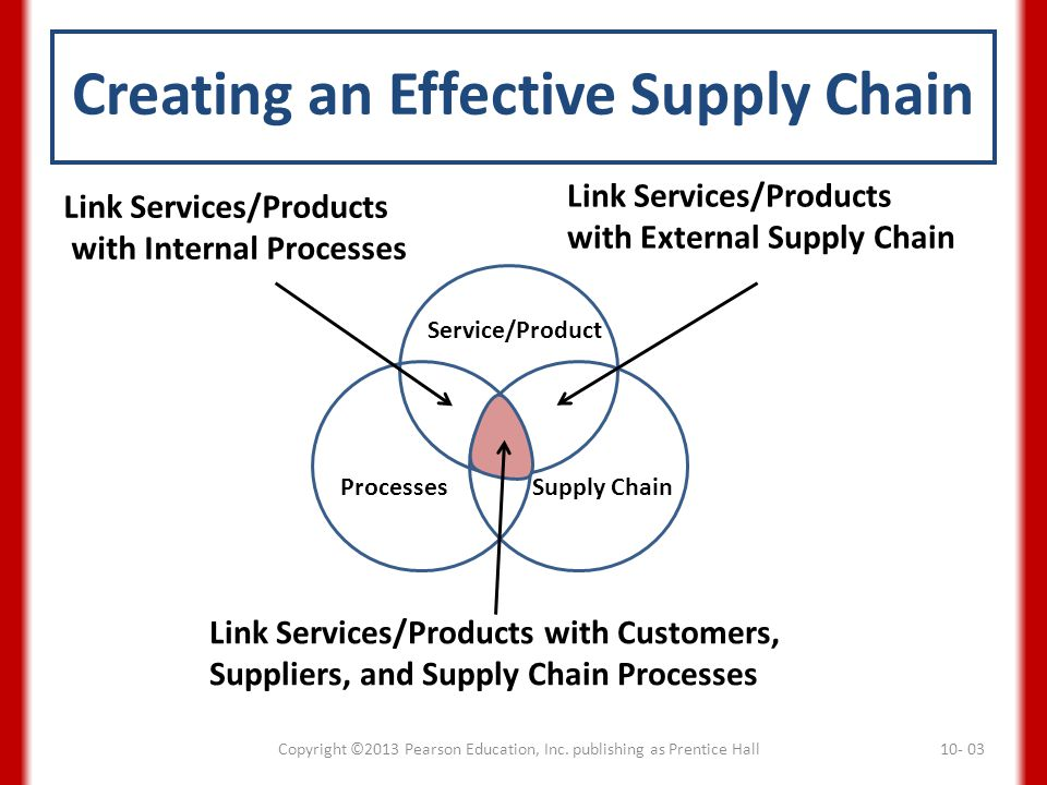 supply chain efficiency ppt