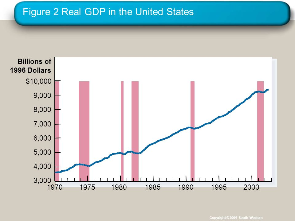 Figure 2 Real GDP in the United States