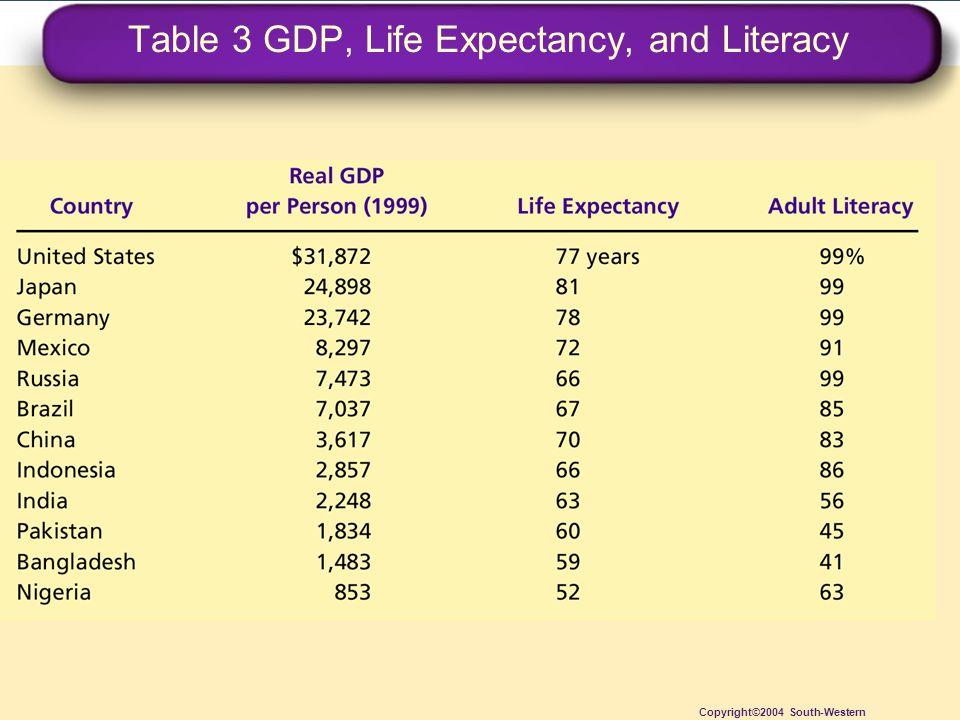 Table 3 GDP, Life Expectancy, and Literacy