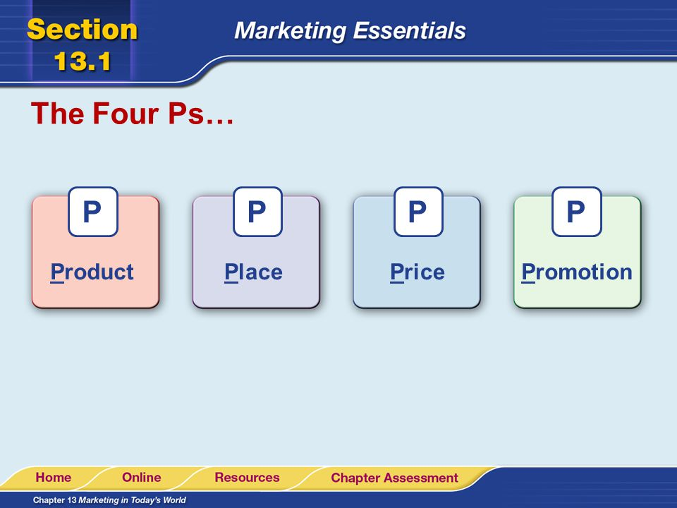 The Four Ps… P P P P Product Place Price Promotion