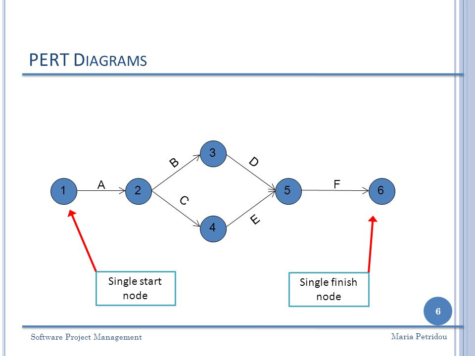 Lecture 4 pert diagrams cpm ppt video online download 6 university of nottingham ccuart Gallery