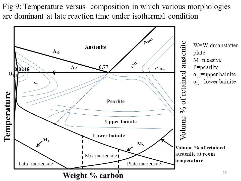time temperature transformation  ttt  diagrams