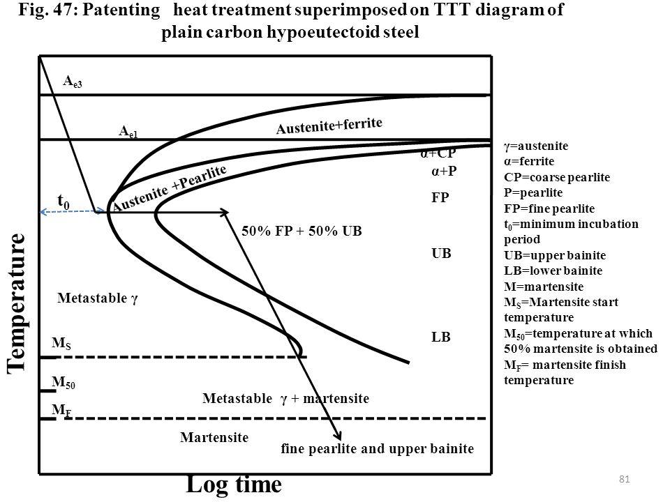 Time temperature transformation ttt diagrams ppt download 81 temperature log time p fig 47 patenting heat treatment superimposed on ttt diagram ccuart Choice Image