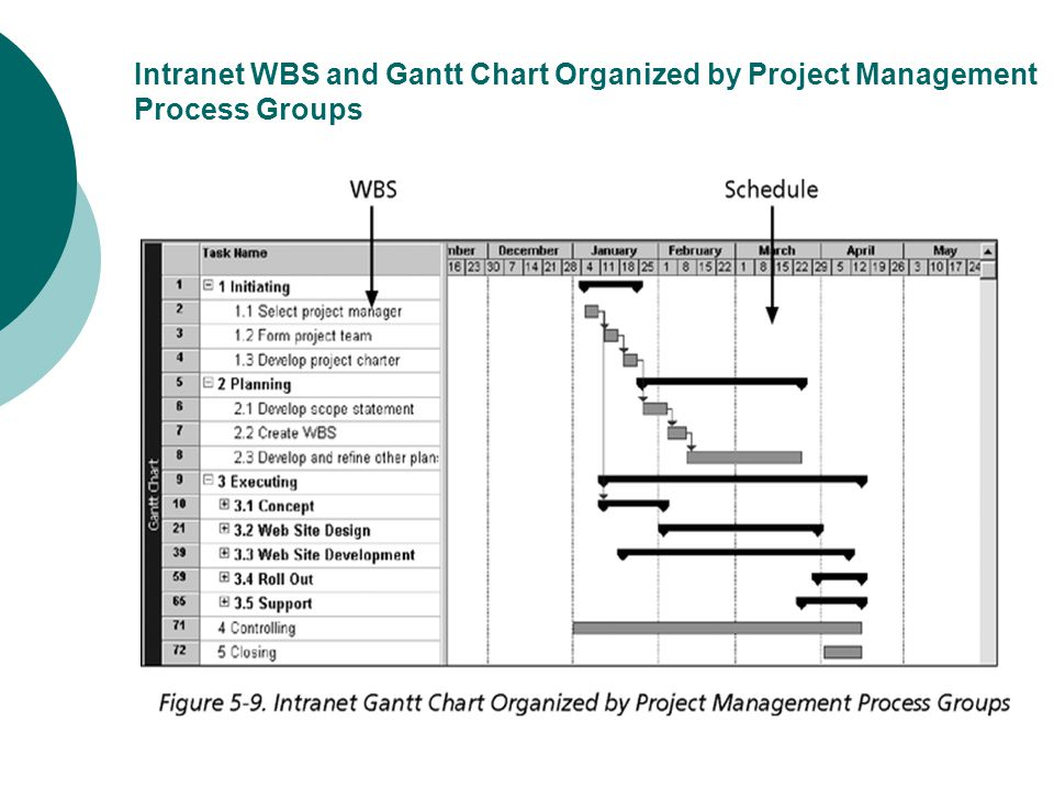 Wbs And Gantt Chart Example