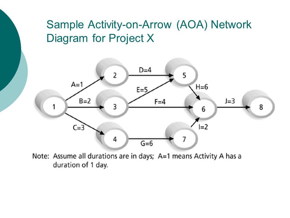 Work Breakdown Structures Ppt Video Online Download