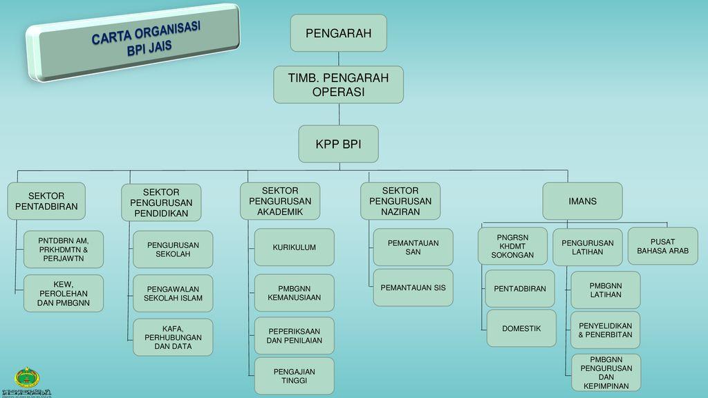 Dasar Dan Pelaksanaan Integrated Holistic Education System Ihes Ppt Download