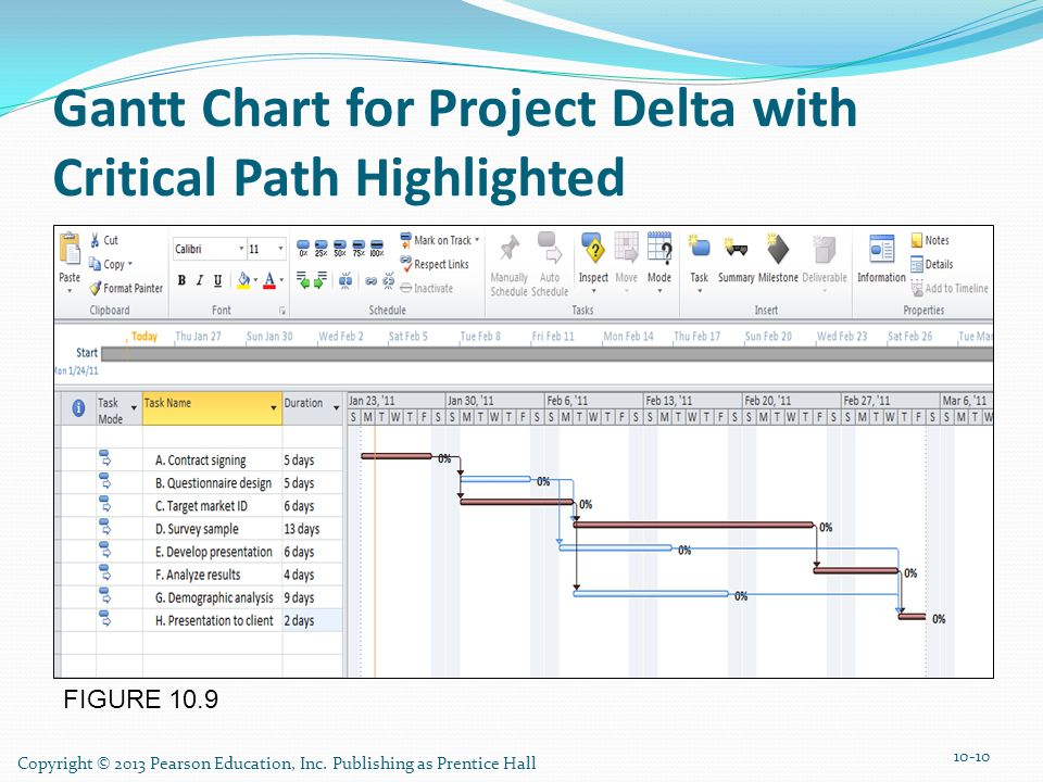 Gantt Chart for Project Delta with Critical Path Highlighted