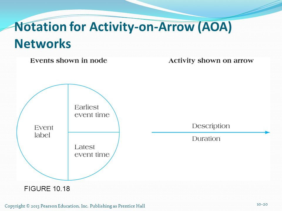 Notation for Activity-on-Arrow (AOA) Networks