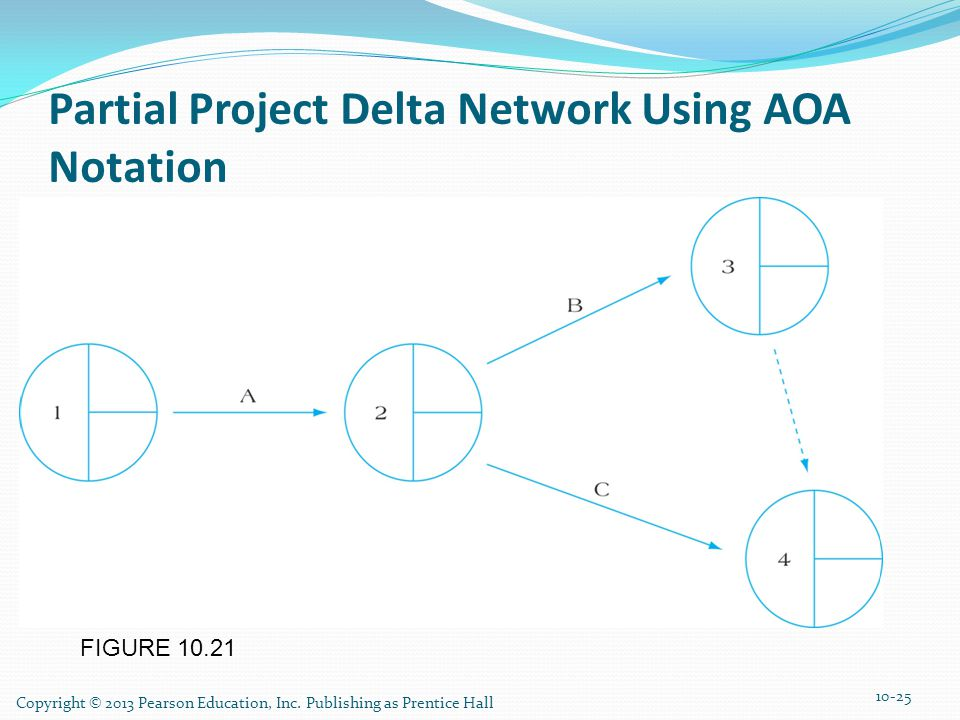 Partial Project Delta Network Using AOA Notation