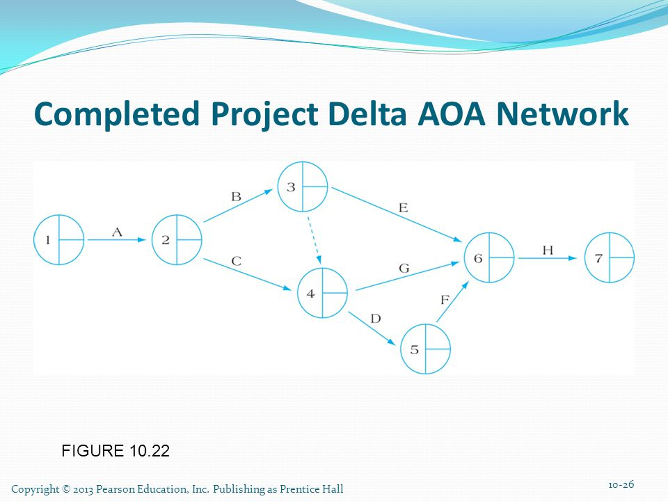 Completed Project Delta AOA Network