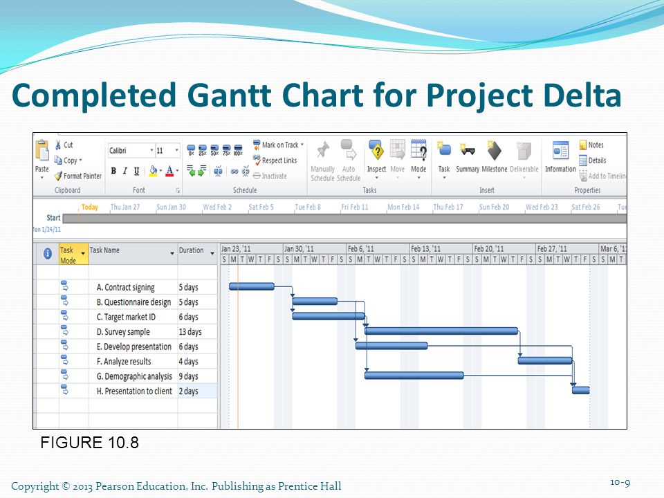 Completed Gantt Chart for Project Delta