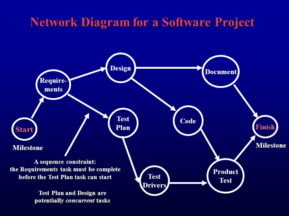 Creating a schedule using network diagrams defining task durations network diagram for a software project ccuart Gallery