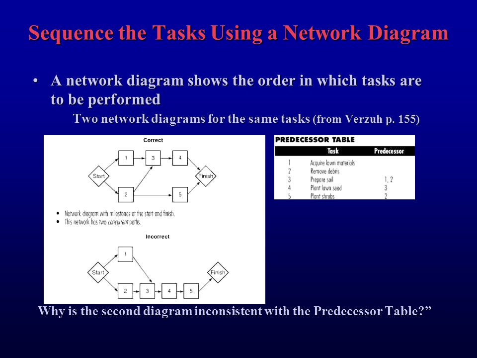 Creating a schedule using network diagrams defining task durations sequence the tasks using a network diagram ccuart Image collections