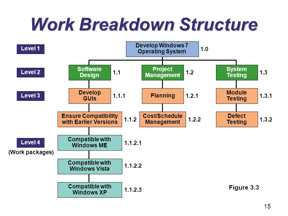 steps of work breakdown system Creating the work breakdown structure by kim colenso, managing principal, artemis management systems the work breakdown structure (wbs) is the foundation for project planning and control.