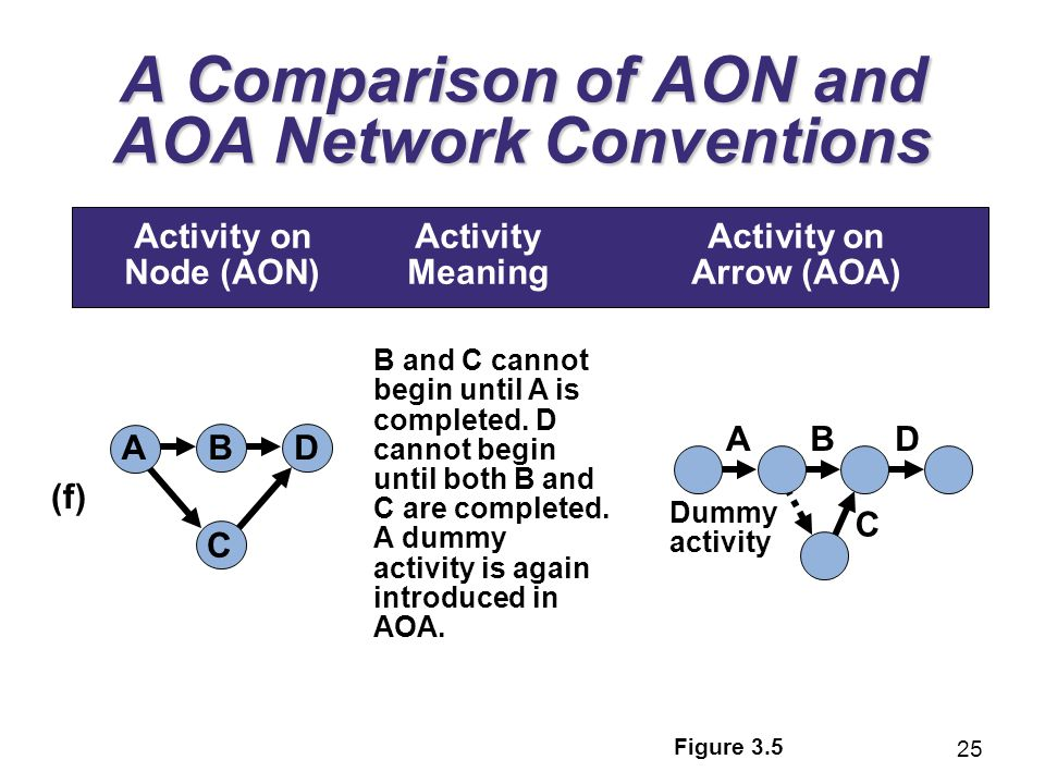 aoa diagram in word aoa diagram example 3 project management powerpoint presentation to accompany ...