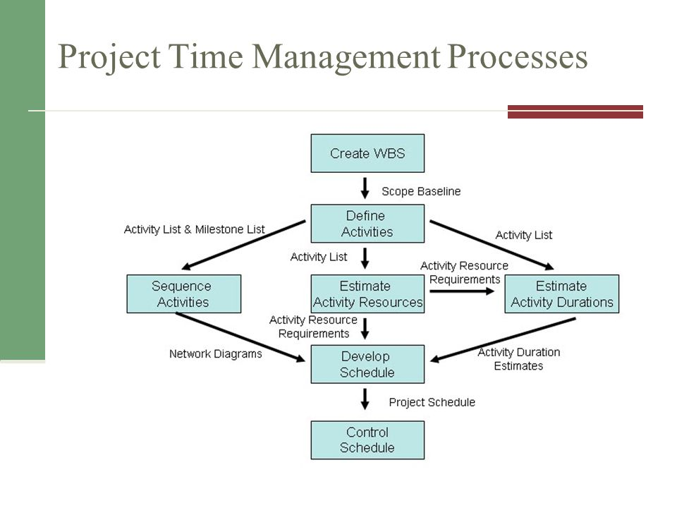 Define Activity Network Diagram In Project Management Electrical