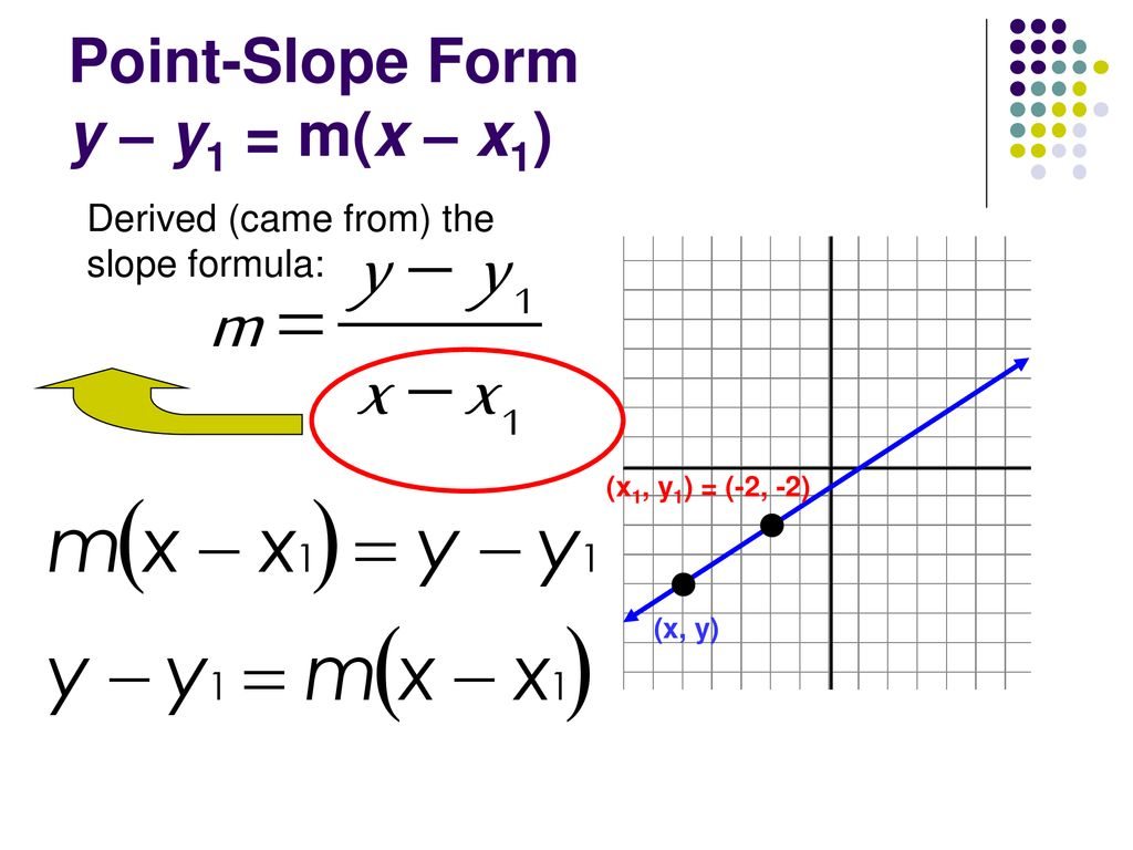 point slope form y-y1=m(x-x1)  Point-Slope Form y – y122 = m(x – x122) - ppt download