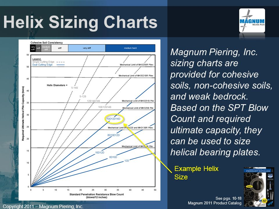 Magnum Piering, Inc. sizing charts are provided for cohesive soils, non-cohesive soils, and weak bedrock. Based on the SPT Blow Count and required ultimate capacity, they can be used to size helical bearing plates.